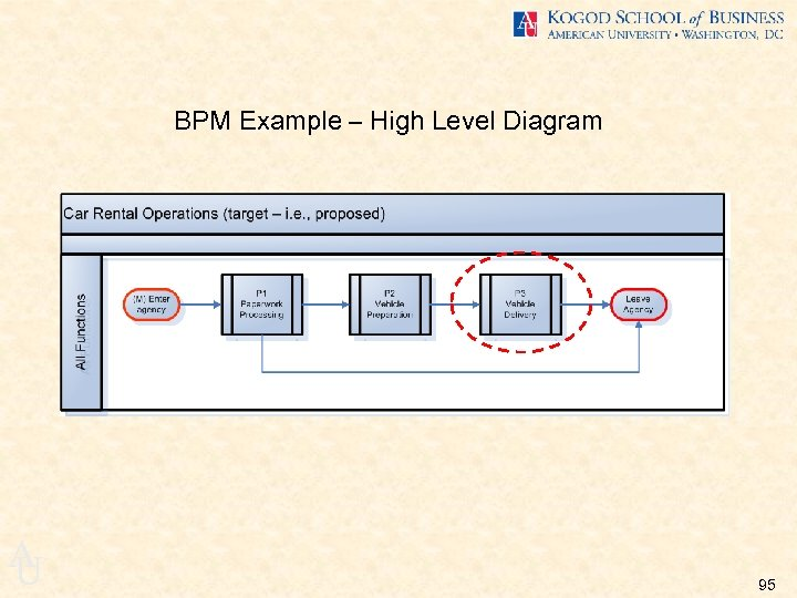 BPM Example – High Level Diagram A U 95