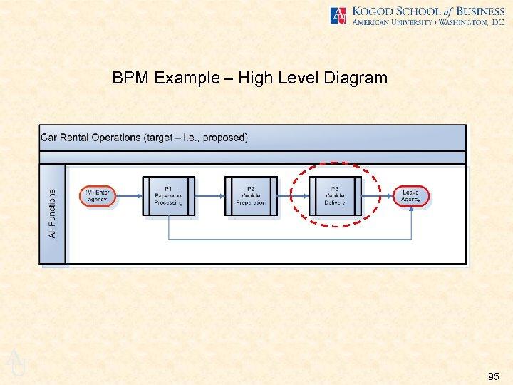 BPM Example – High Level Diagram A U 95