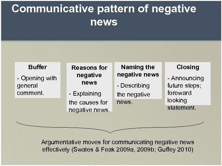 Communicative pattern of negative news Buffer - Opening with general comment. Reasons for negative