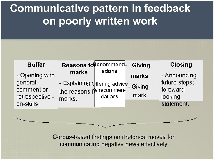 Communicative pattern in feedback on poorly written work Buffer Recommend- Giving Reasons for ations