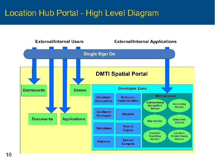 Location Hub Portal - High Level Diagram 10