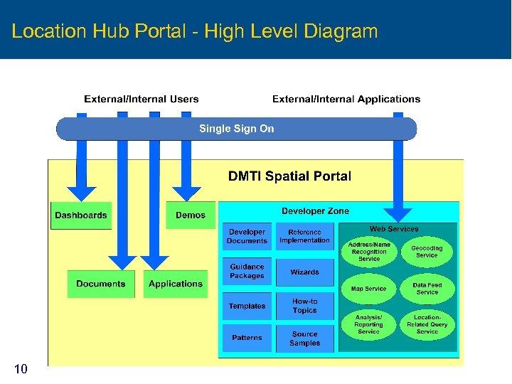 Location Hub Portal - High Level Diagram 10