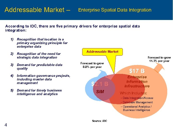 Addressable Market – Enterprise Spatial Data Integration According to IDC, there are five primary