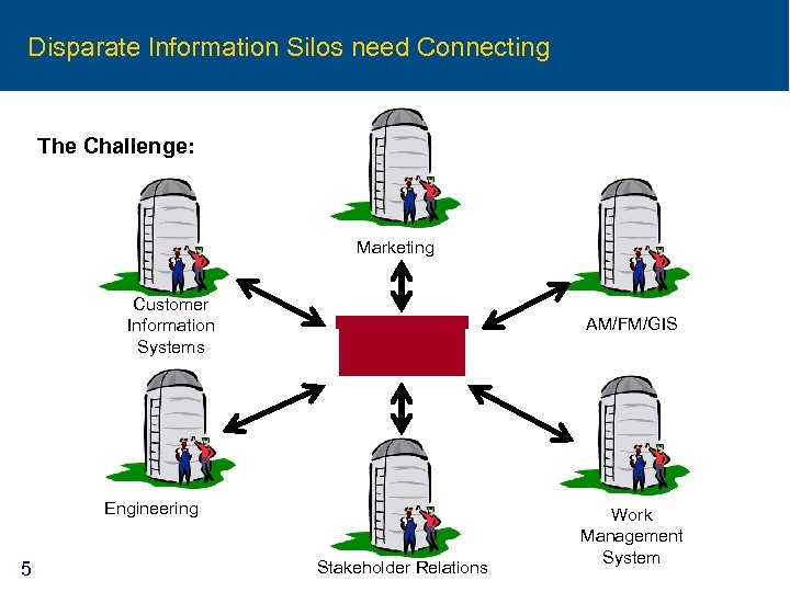 Disparate Information Silos need Connecting The Challenge: Marketing Customer Information Systems AM/FM/GIS Engineering 5