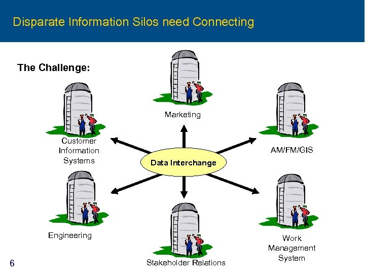 Disparate Information Silos need Connecting The Challenge: Marketing Customer Information Systems AM/FM/GIS Data Interchange