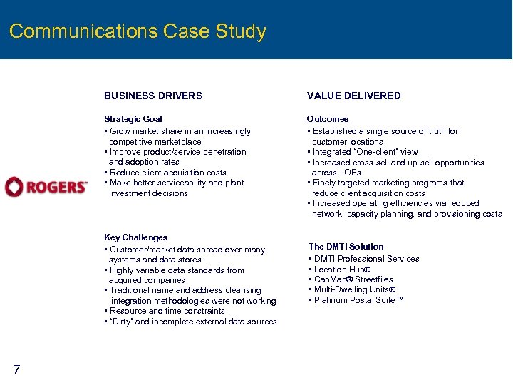 Communications Case Study BUSINESS DRIVERS VALUE DELIVERED Strategic Goal • Grow market share in