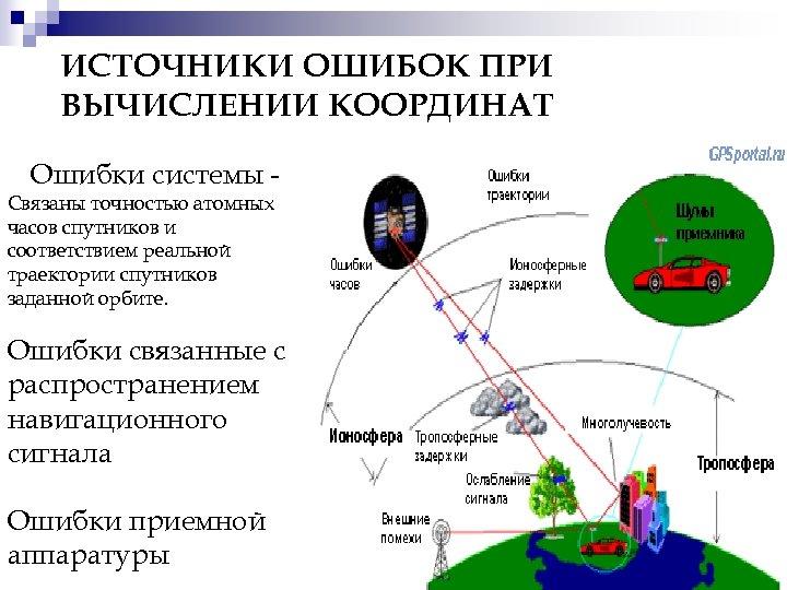 ИСТОЧНИКИ ОШИБОК ПРИ ВЫЧИСЛЕНИИ КООРДИНАТ Ошибки системы - Связаны точностью атомных часов спутников и