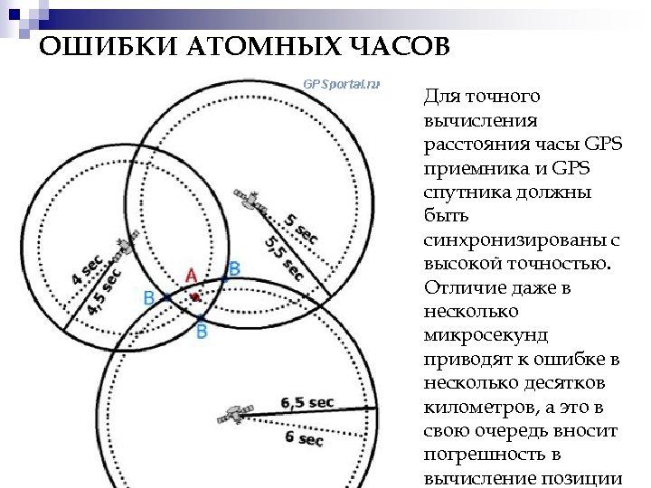 ОШИБКИ АТОМНЫХ ЧАСОВ Для точного вычисления расстояния часы GPS приемника и GPS спутника должны