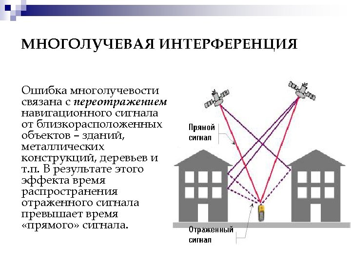 МНОГОЛУЧЕВАЯ ИНТЕРФЕРЕНЦИЯ Ошибка многолучевости связана с переотражением навигационного сигнала от близкорасположенных объектов – зданий,