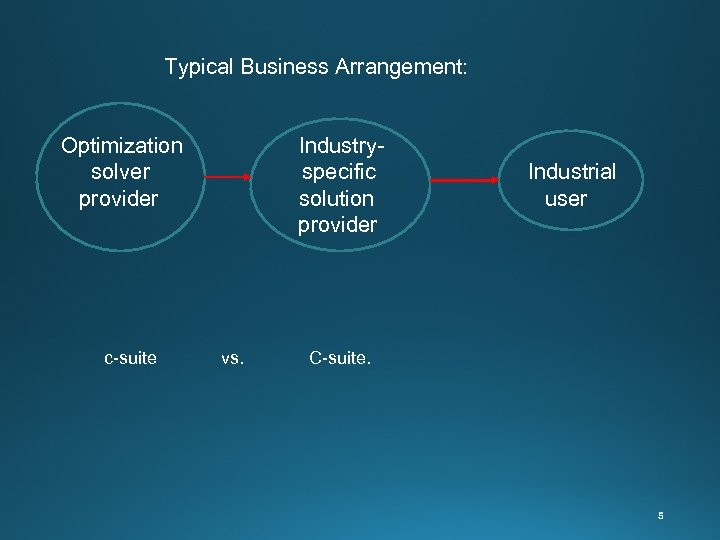 Typical Business Arrangement: Optimization Industry solver specific Industrial provider solution user provider c-suite
