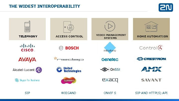 THE WIDEST INTEROPERABILITY TELEPHONY ACCESS CONTROL SIP WIEGAND VIDEO MANAGEMENT SYSTEMS ONVIF S HOME