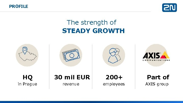 PROFILE The strength of STEADY GROWTH HQ 30 mil EUR 200+ Part of in