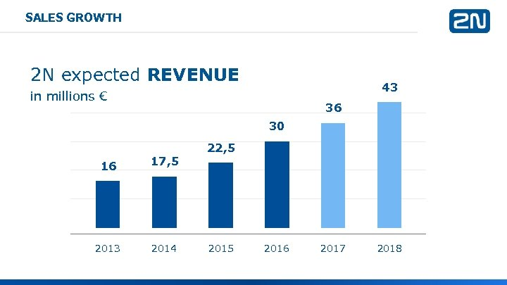 SALES GROWTH 2 N expected REVENUE 43 in millions € 36 30 16 2013