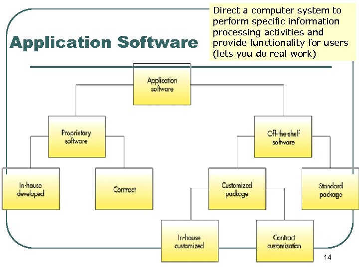Application Software Direct a computer system to perform specific information processing activities and provide