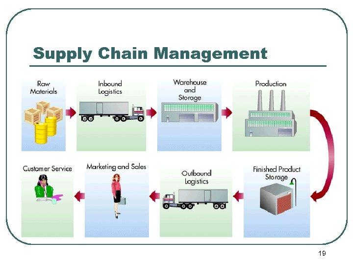 Supply Chain Management 19