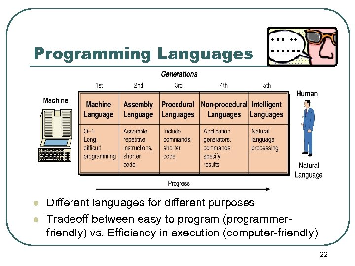 Programming Languages l l …. . …… Different languages for different purposes Tradeoff between