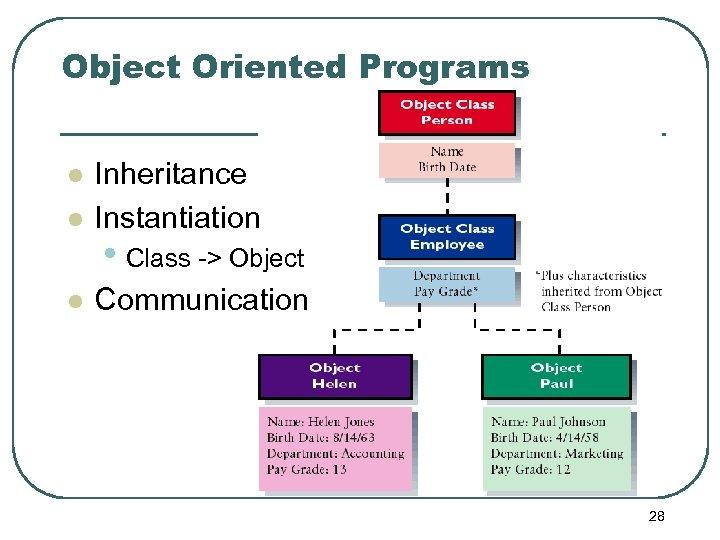 Object Oriented Programs l Inheritance Instantiation l Communication l • Class -> Object 28