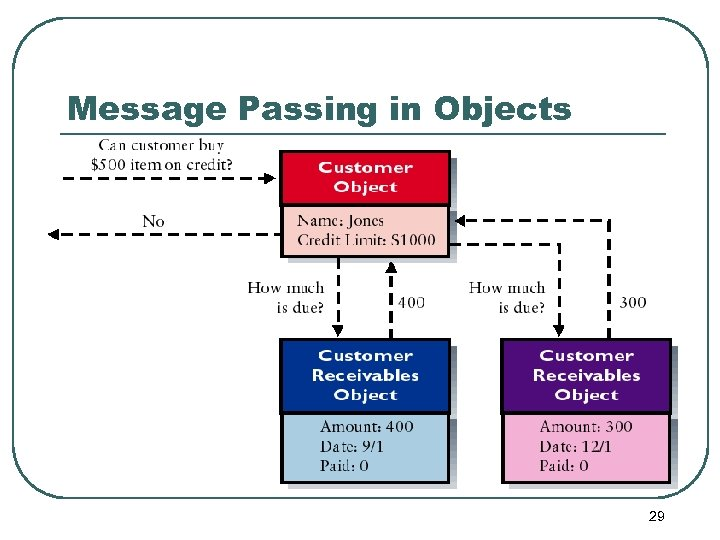 Message Passing in Objects 29