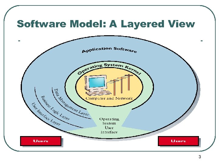 Software Model: A Layered View 3