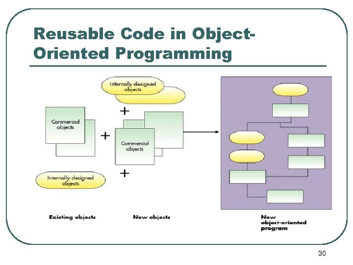 Reusable Code in Object. Oriented Programming 30