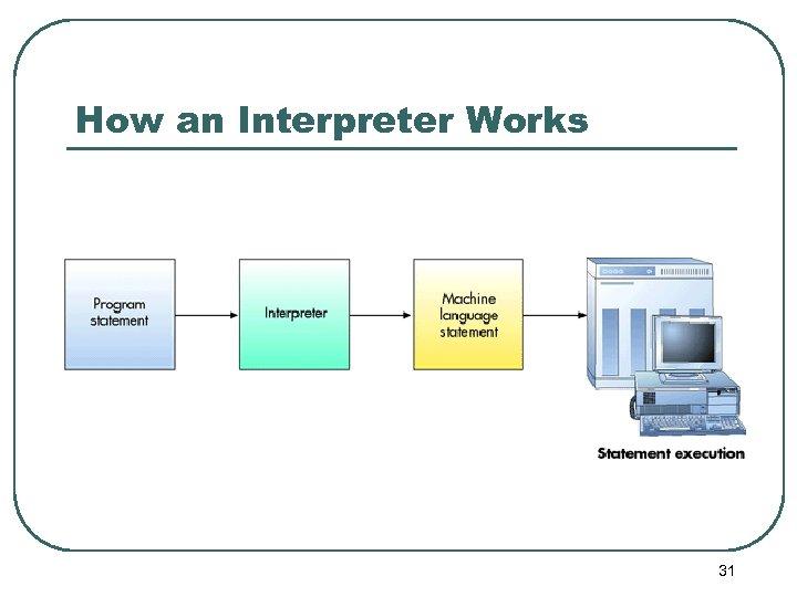 How an Interpreter Works 31