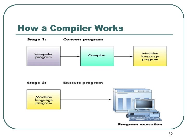 How a Compiler Works 32