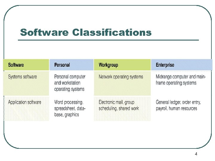Software Classifications 4