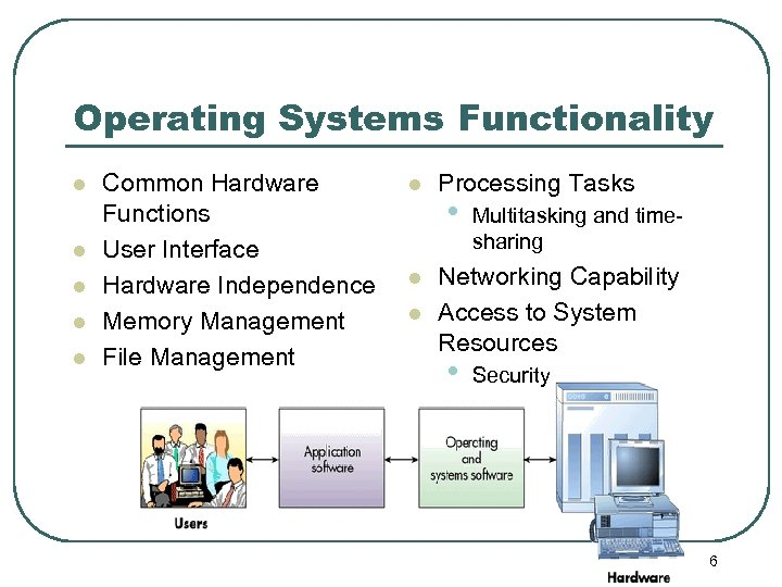 Operating Systems Functionality l l l Common Hardware Functions User Interface Hardware Independence Memory