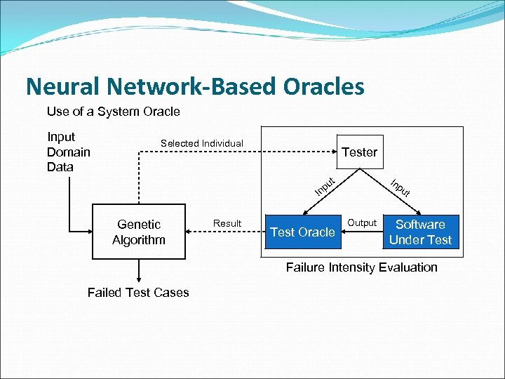 Neural Network-Based Oracles Use of a System Oracle Input Domain Data Selected Individual Tester