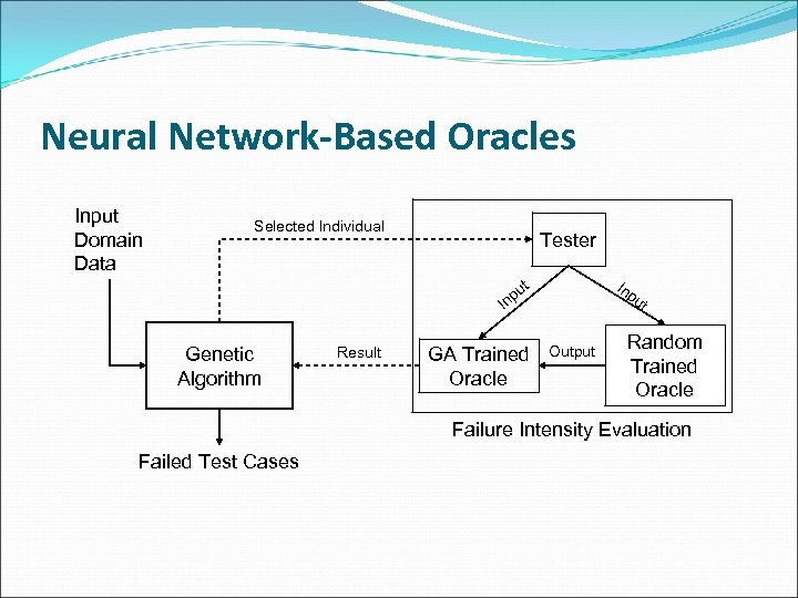 Neural Network-Based Oracles Input Domain Data Selected Individual Tester u np t In pu