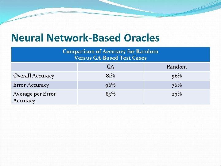 Neural Network-Based Oracles Comparison of Accuracy for Random Versus GA-Based Test Cases GA Random
