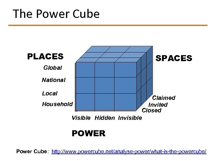 The Power Cube PLACES SPACES Global National Local Claimed Household Invited Closed Visible Hidden