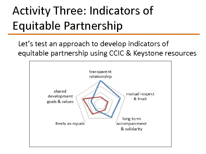 Activity Three: Indicators of Equitable Partnership Let's test an approach to develop indicators of