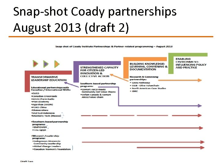 Snap-shot Coady partnerships August 2013 (draft 2)