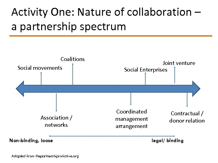 Activity One: Nature of collaboration – a partnership spectrum Coalitions Social movements Association /