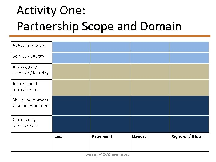 Activity One: Partnership Scope and Domain Policy influence Service delivery Knowledge/ research/ learning Institutional