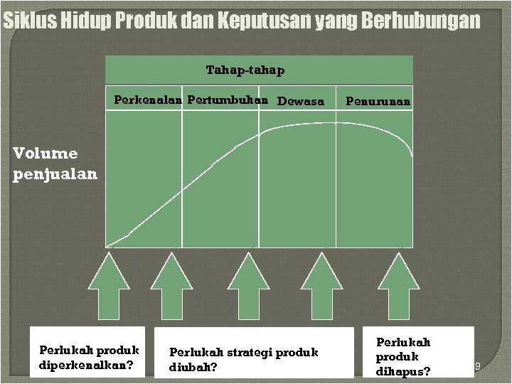 Siklus Hidup Produk dan Keputusan yang Berhubungan Tahap-tahap Perkenalan Pertumbuhan Dewasa Penurunan Volume penjualan