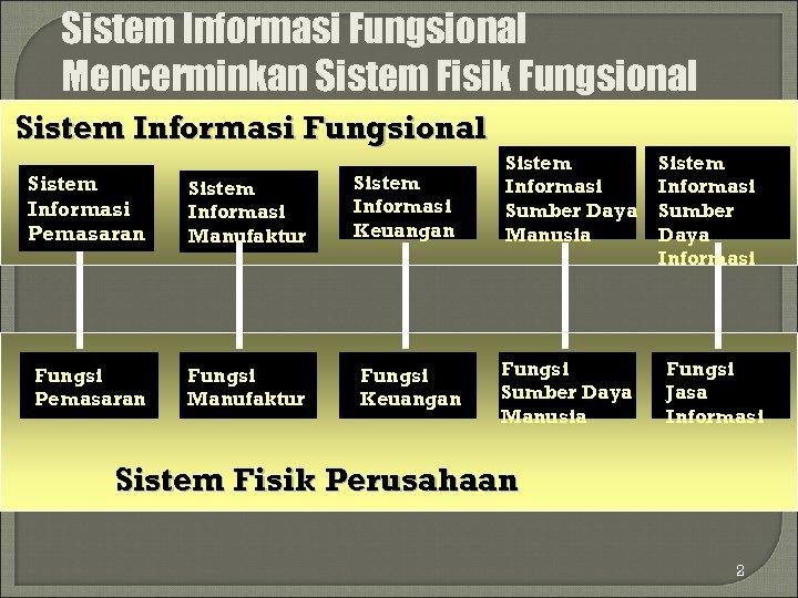 Sistem Informasi Fungsional Mencerminkan Sistem Fisik Fungsional Sistem Informasi Pemasaran Sistem Informasi Manufaktur Fungsi