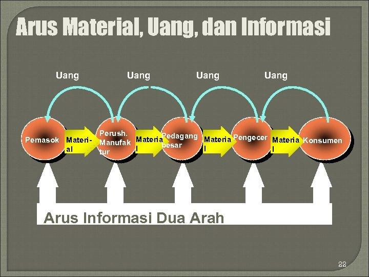 Arus Material, Uang, dan Informasi Uang Pemasok Material Uang Perush. Pedagang Materia Pengecer Materia
