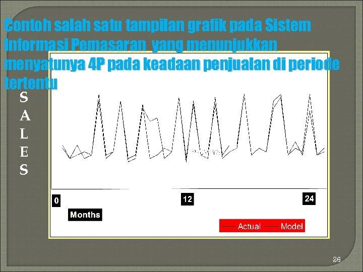 Contoh salah satu tampilan grafik pada Sistem Informasi Pemasaran yang menunjukkan menyatunya 4 P