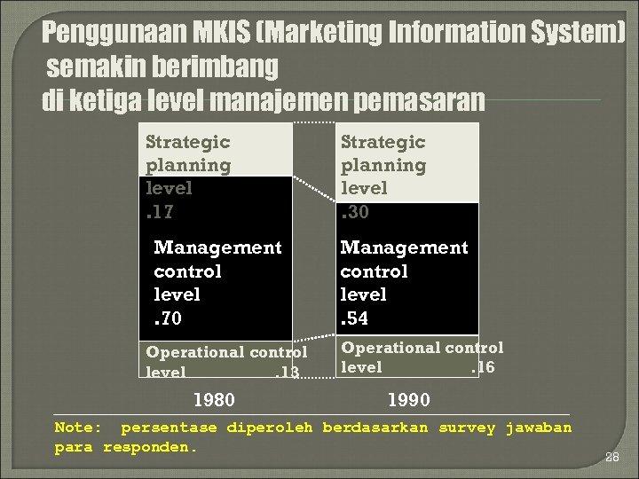 Penggunaan MKIS (Marketing Information System) semakin berimbang di ketiga level manajemen pemasaran Strategic planning