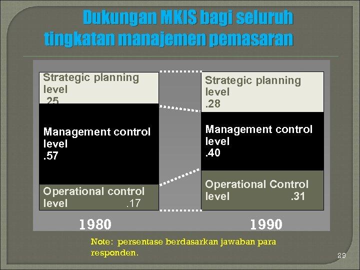 Dukungan MKIS bagi seluruh tingkatan manajemen pemasaran Strategic planning level. 25 Strategic planning level.