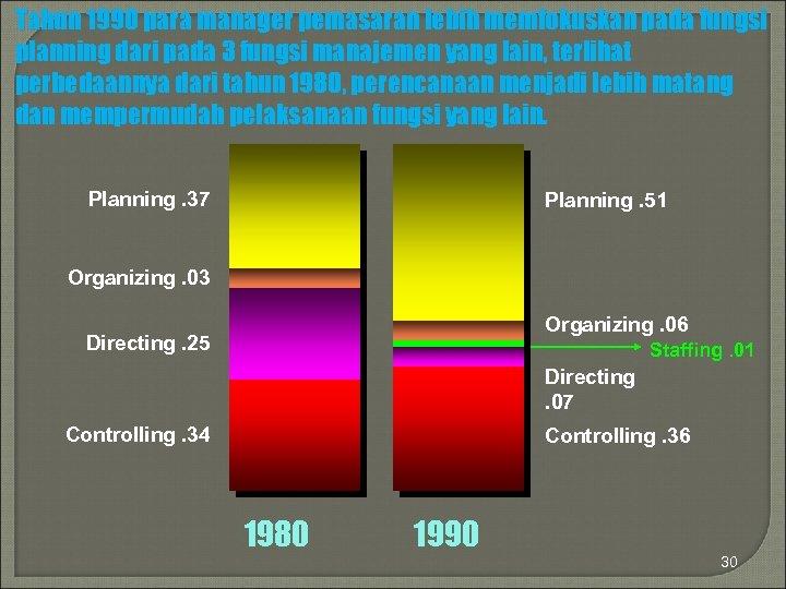 Tahun 1990 para manager pemasaran lebih memfokuskan pada fungsi planning dari pada 3 fungsi