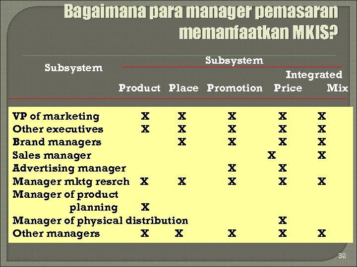 Bagaimana para manager pemasaran memanfaatkan MKIS? Subsystem Product Place Promotion VP of marketing X
