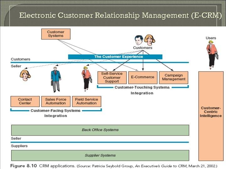 Electronic Customer Relationship Management (E-CRM)