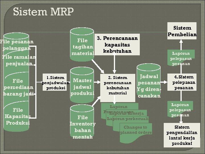 Sistem MRP 3. Perencanaan File kapasitas tagihan kebutuhan material File pesanan pelanggan File ramalan