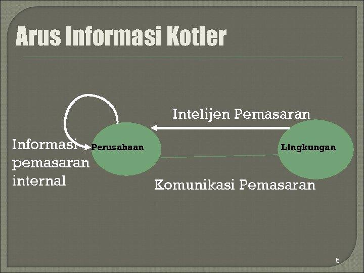 Arus Informasi Kotler Intelijen Pemasaran Informasi Perusahaan Lingkungan pemasaran internal Komunikasi Pemasaran 5
