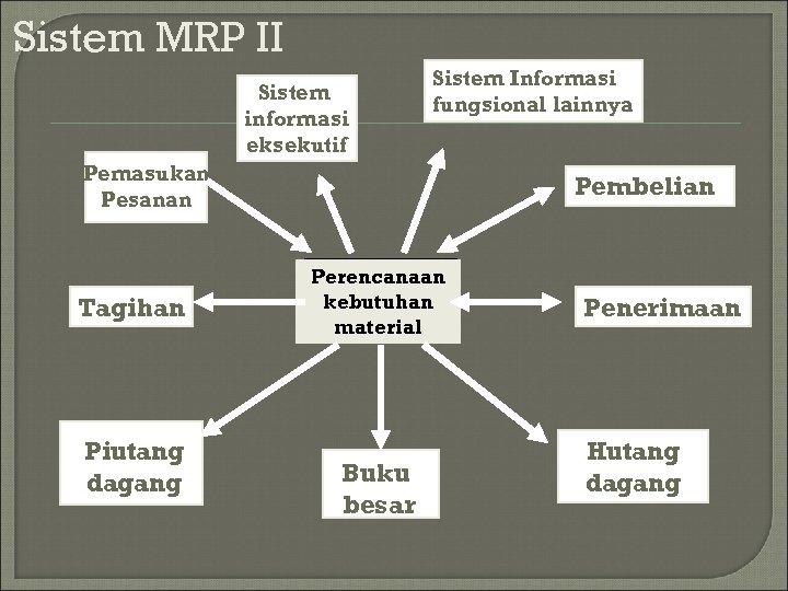 Sistem MRP II Sistem informasi eksekutif Sistem Informasi fungsional lainnya Pemasukan Pesanan Tagihan Piutang