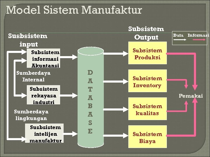 Model Sistem Manufaktur Subsistem Output Susbsistem input Subsistem informasi Akuntansi Sumberdaya Internal Subsistem rekayasa