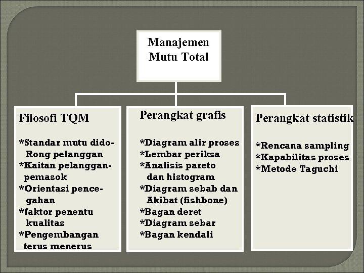 Manajemen Mutu Total Filosofi TQM Perangkat grafis Perangkat statistik *Standar mutu dido. Rong pelanggan